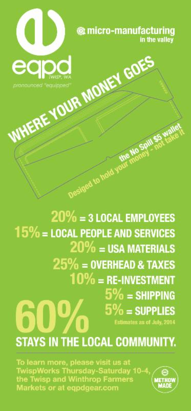 An EQPD infographic shows how much of their budget is reinvested in the local community.