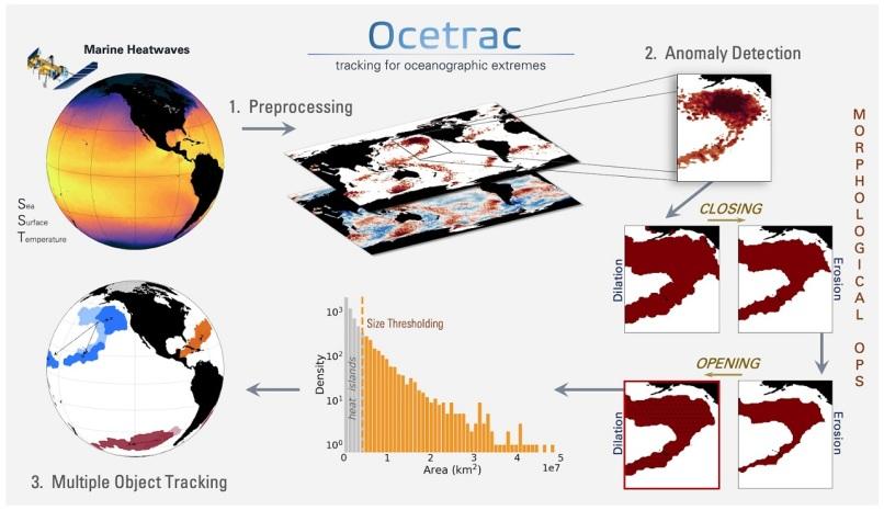 Ocetrac-2